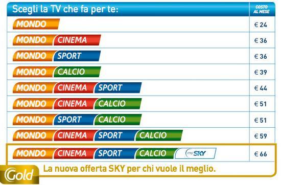 Adesso è Ufficiale Sky Aumenta I Prezzi Di Due Euro