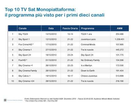 Ascolti Auditel della Tv digitale [Sat e Dtt] - Dicembre 2010 (analisi Starcom)