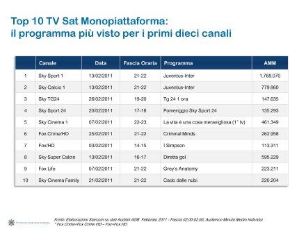 Ascolti Auditel della Tv digitale [Sat e Dtt] - Febbraio 2011 (analisi Starcom)