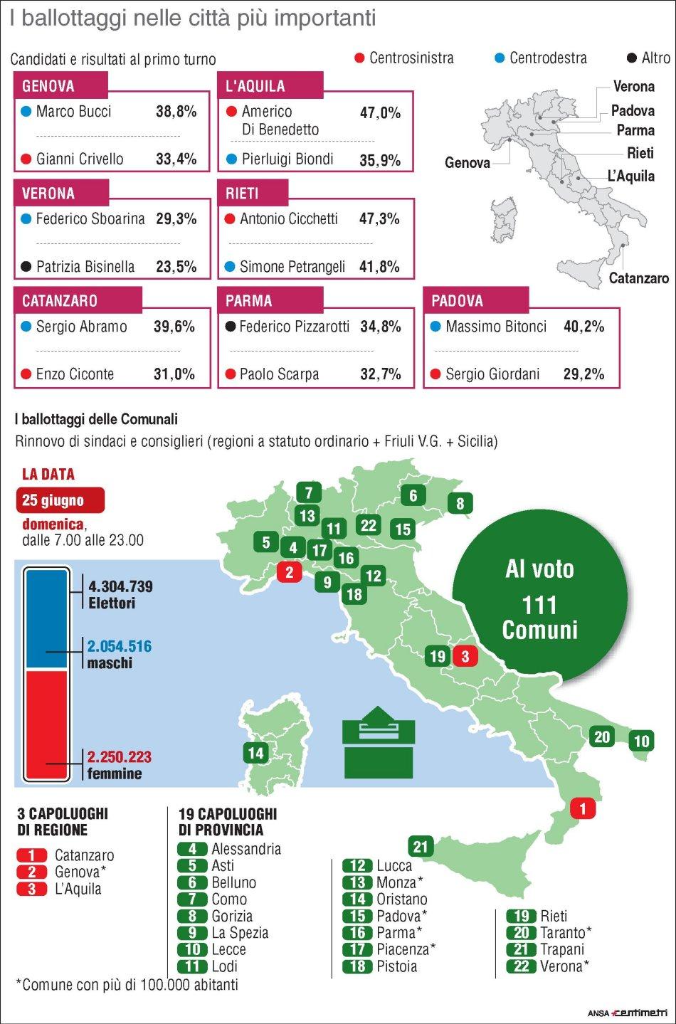 Ballottaggi Amministrative 2017: risultati e speciali diretta tv Rai, Mediaset, La7 e Sky Tg24