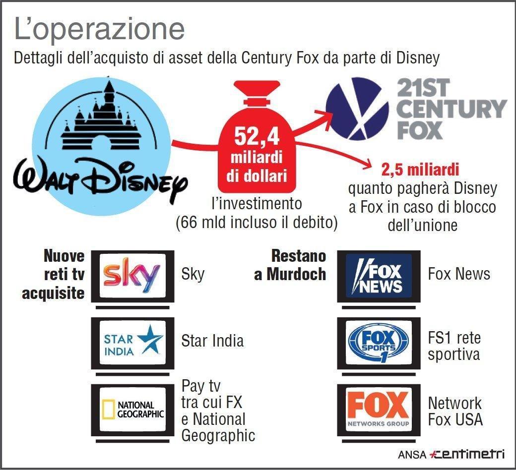 Disney si compra asset Fox. Parte rivoluzione a Hollywood