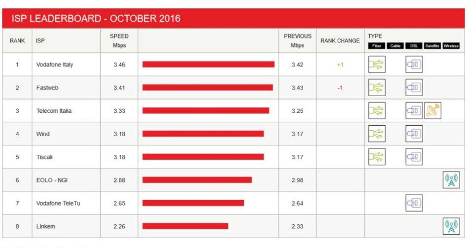 Vodafone Italia, miglior Internet provider in Italia secondo Netflix