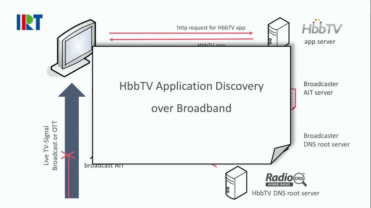 HbbTV pubblica seconda fase specifiche «Application Discovery over Broadband»
