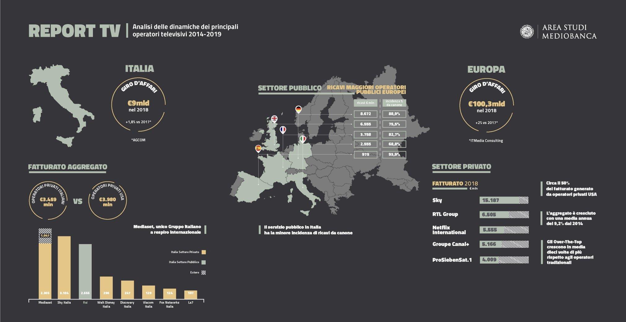 Area Studi Mediobanca, indagine sui principali operatori televisivi italiani