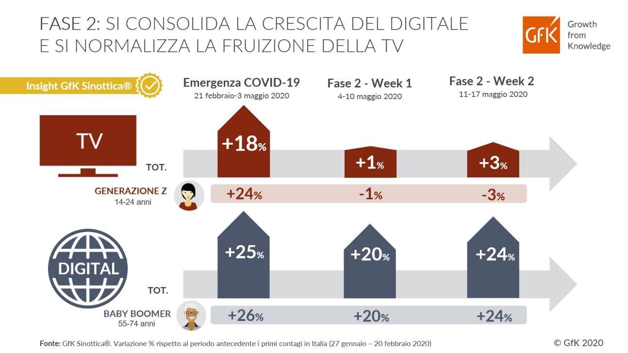 Analisi GfK: Nella Fase 2 cresce ancora il Digitale e si normalizza la fruizione TV