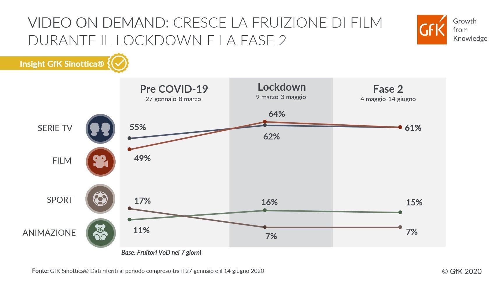 Crescono i Film tra i generi più visti della TV on demand (dati GfK Sinottica)