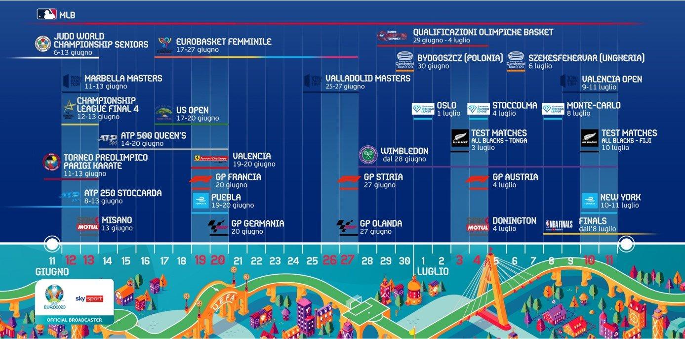 Non solo Euro2020, gli eventi a Giugno e Luglio su Sky Sport