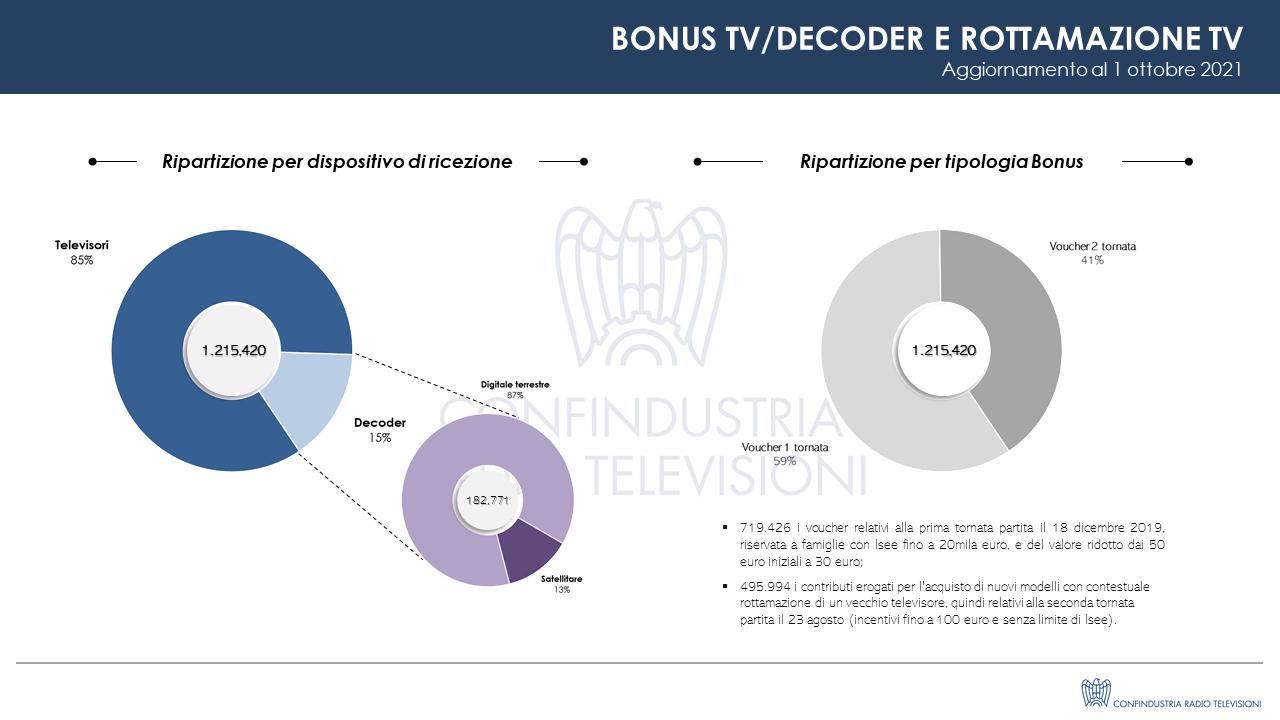 Bonus TV, al 1 Ottobre sono oltre 1,2 milioni i contributi erogati per tv/decoder